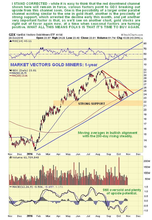 precious-metals-stocks-may-be-poised-for-a-major-upswing-market-vectors-gold-miners-1-yr