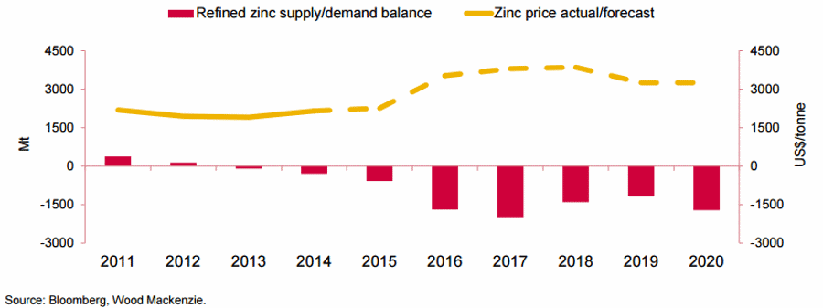 Zinc prices forecast. Source: Bloomberg, Wood Mackenzie. Retrieved from: MMG presentation.