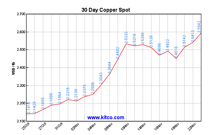 Dr. Copper hints mining sector finally out of intensive care