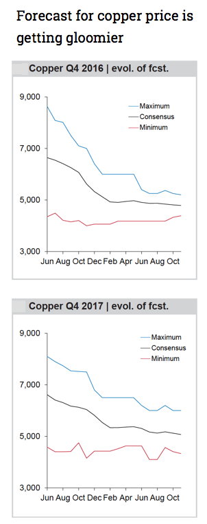 Of 22 banks polled NO-ONE sees copper price rally continue