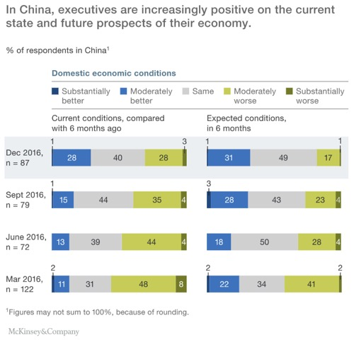Optimism about Chinese economic outlook