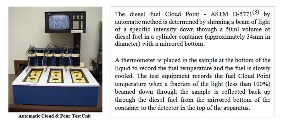 Cp on Diesel Fuel Additives For Winter