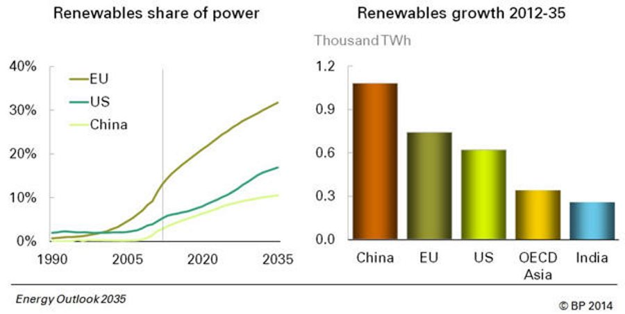 energy-outlook-2035