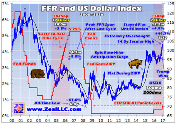 ffr-and-us-dollar-index-graph-2000-2016