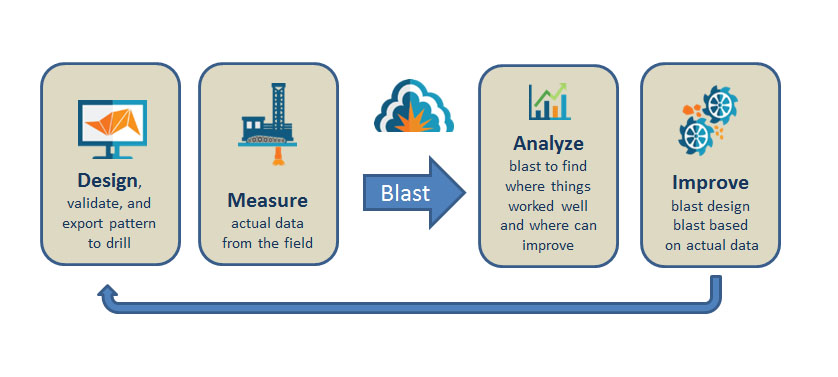 Figure 1: Generalized process of continuous improvement used in blasting.