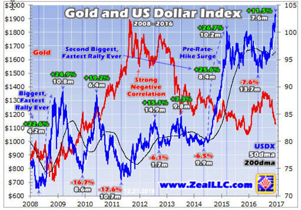 gold-and-us-dollar-index-2008-2016