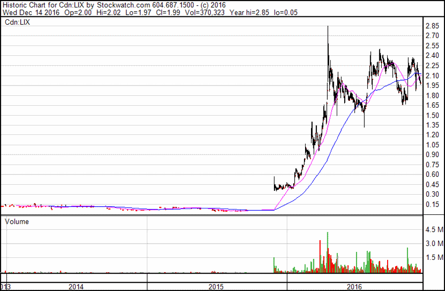 Lithium X Energy Corp. 3-year chart, source: stockwatch.com
