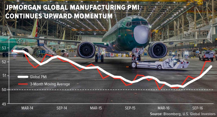 jpmorgan-global-manufacturing-pmi-continues-upward-momentum