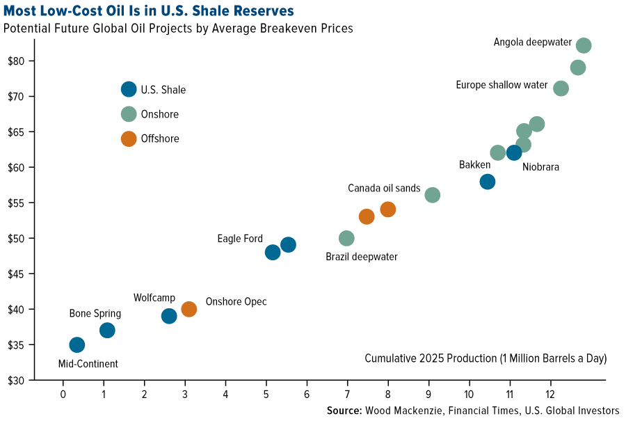 most-low-cost-oil-us-shale-reserves