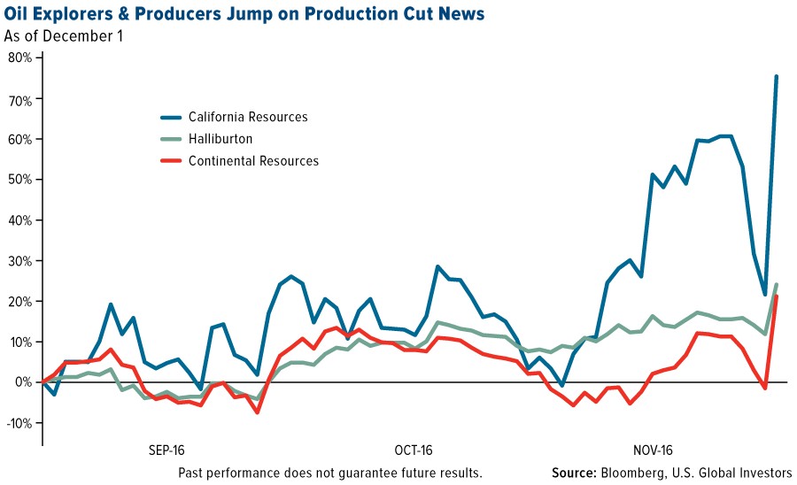 oil-explorers-producers-jump-production-cut-news-graph