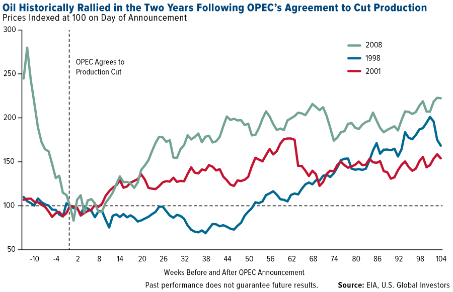 oil-historically-rallied-two-years-following-opecs-agreement-cut-graph