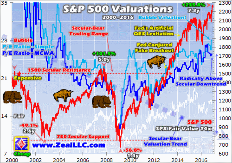 s-and-p-500-valuations-graph