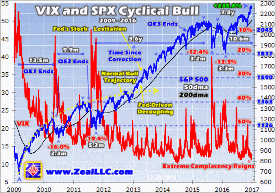 vix-and-spx-cyclical-bull-graph