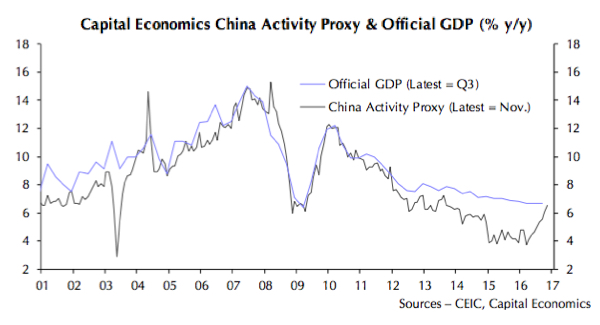 CHART: China's economy growing fastest since 2013