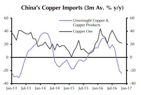 Copper price jump: China concentrate imports hit record
