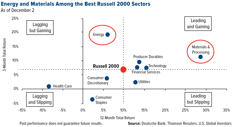 energy-and-materials-among-the-best-russell-2000-sectors
