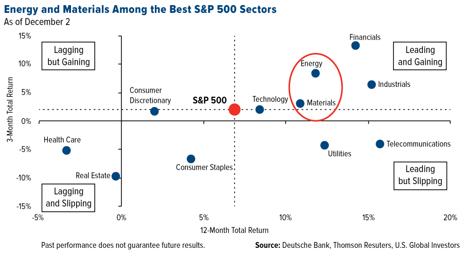 energy-and-materials-among-the-best-sp-500-sectors