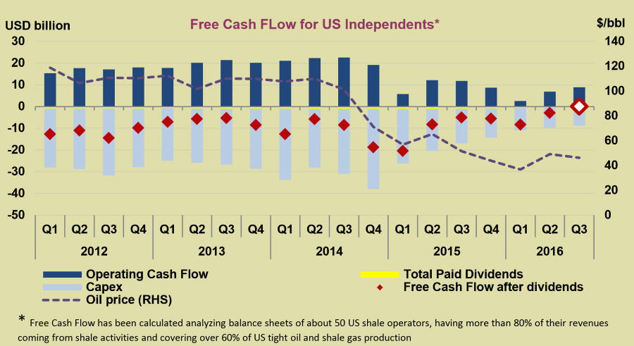 free-cash-flow-fo-us-independents