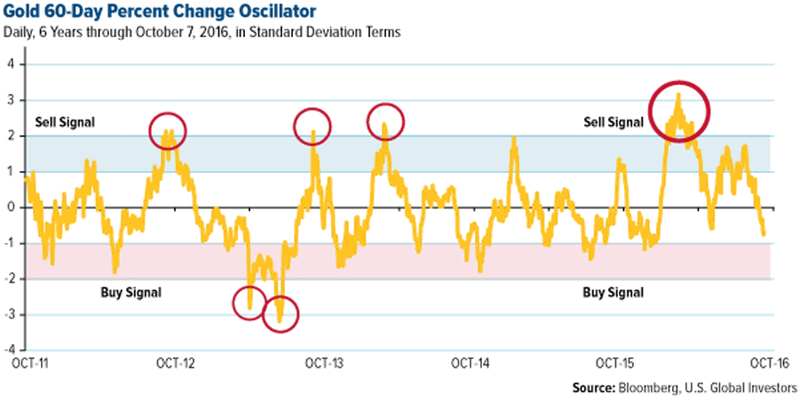 gold-60-day-percent-change-oscillator
