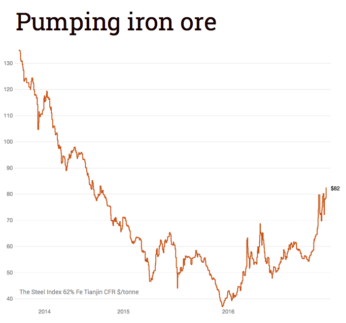 Iron ore price surges to 27-month high