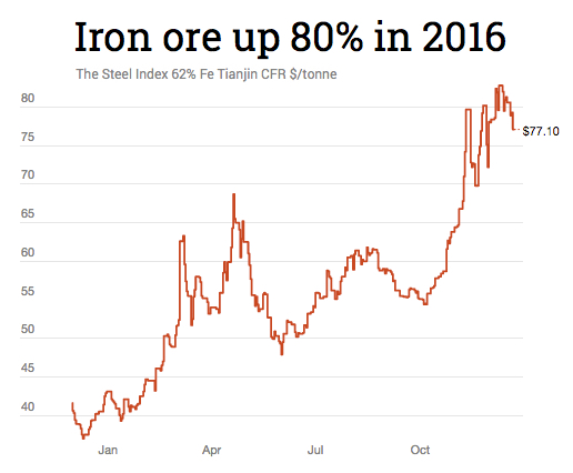 Iron ore price hits three-week low