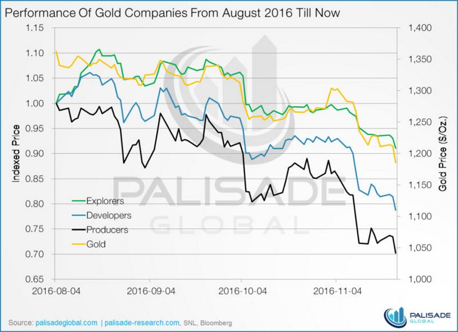 performance-of-gold-companies-from-aug-2016-till-now
