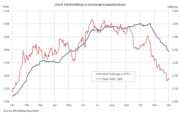 Gold price drops again as ETF investors, hedge funds flee