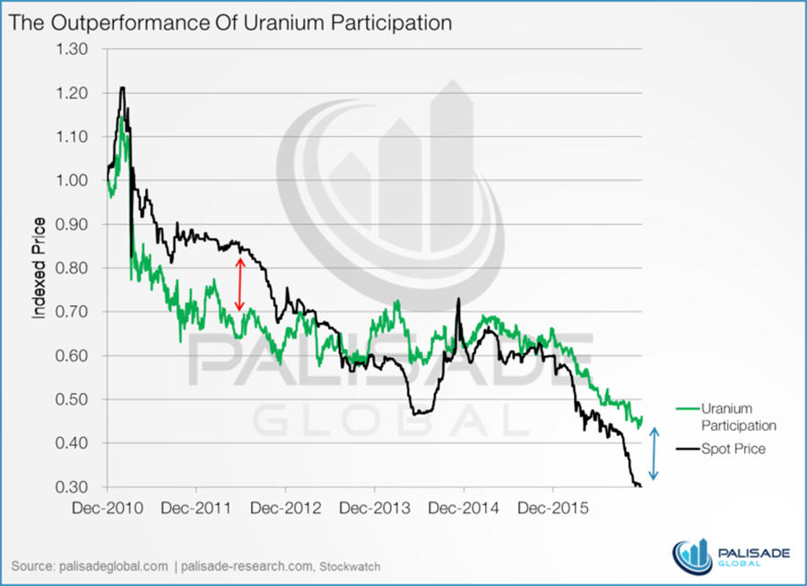 the-outperformance-of-uranium-participation-chart