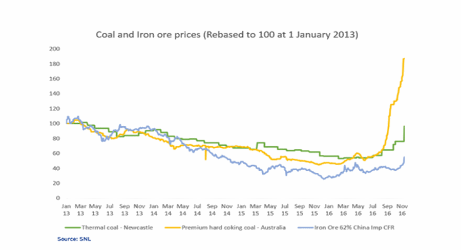 Coal and Iron Ore Prices - Rebased to 100 at 1 January 2013