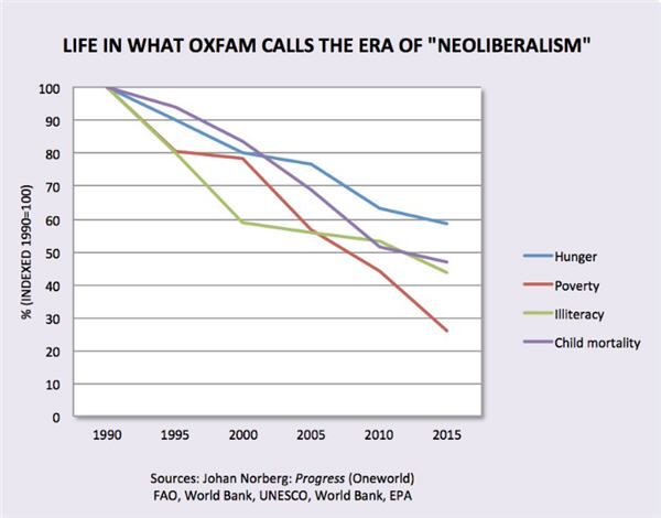Life in what Oxfam calls the era of neoliberalism