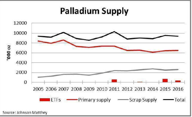 Palladium Supply chart