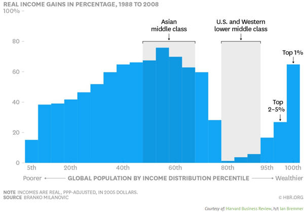 Real income gains in percentage, 1988 to 2008 graph
