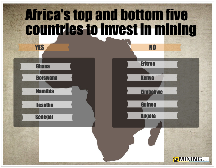 These are the African countries investors should pay attention to (and not)