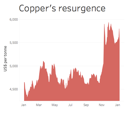 Iron ore, copper prices jump on upbeat economic forecasts