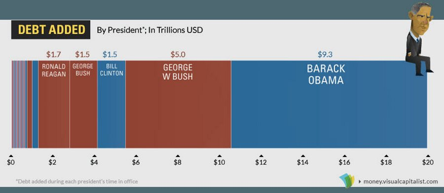 debt added by president - usa