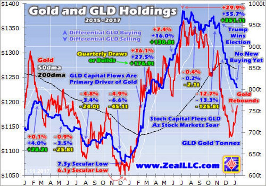gold and gld holdings
