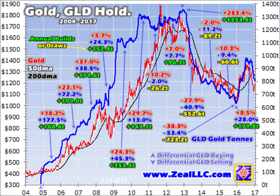 gold, gld hold