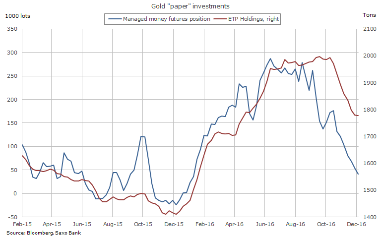 Gold price ripe for a bounce