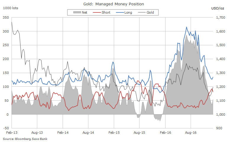 Gold price: Hedge funds bullish bets jump 57%