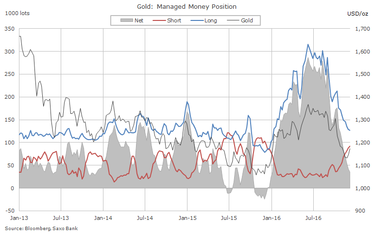 Hedge funds aren't buying into gold price rally