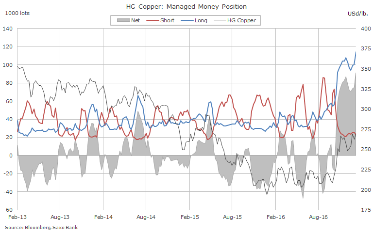 Hedge funds have never been this bullish about copper price