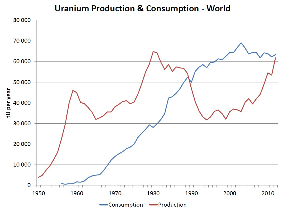 uranium-production-and-consumption-nei-tom-pool-2013