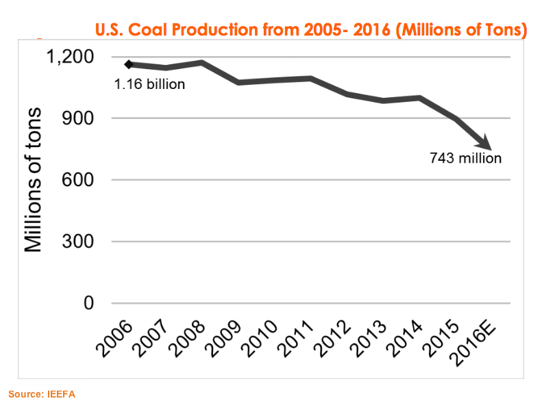 US coal industry to decline even further in 2017 — IEEFA