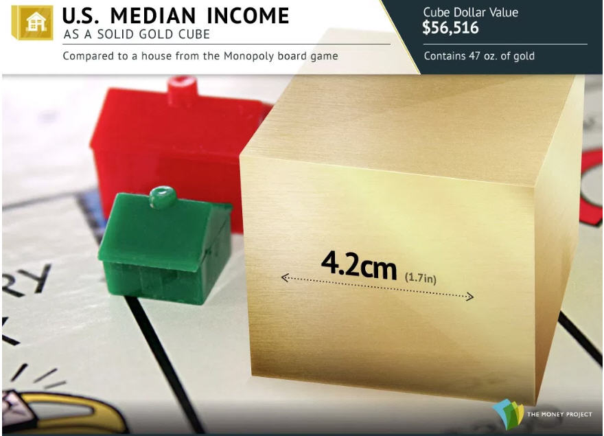 Photo 1 US Median Income