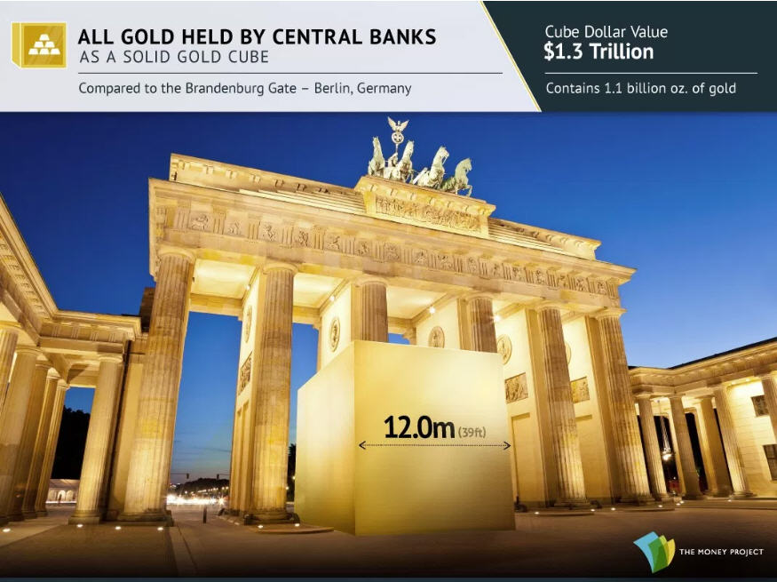 Photo 10 All gold held by central banks