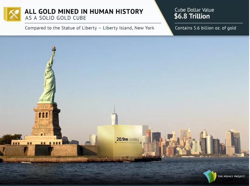 Photo 11 All gold mined in human history