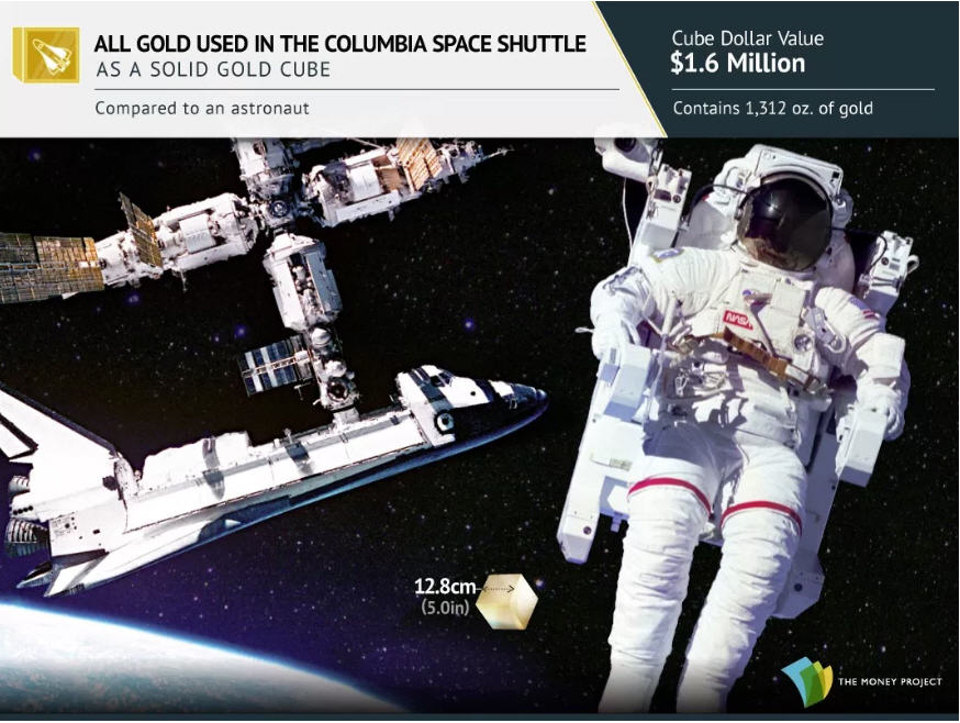 Photo 3 All gold used in the columbia space shuttle