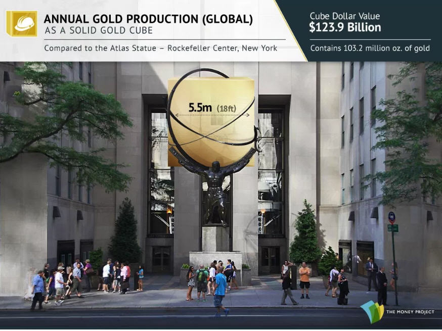 Photo 8 Annual gold production (Global)