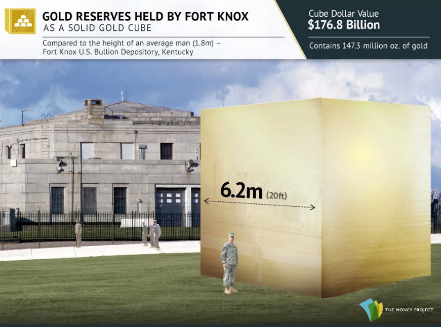 Photo 9 Gold reserves held by Fort Knox
