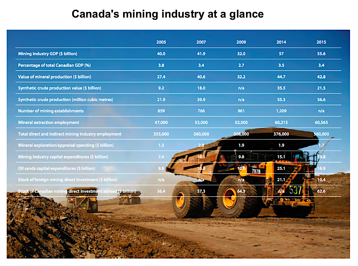Canada losing ground as mining investment destination